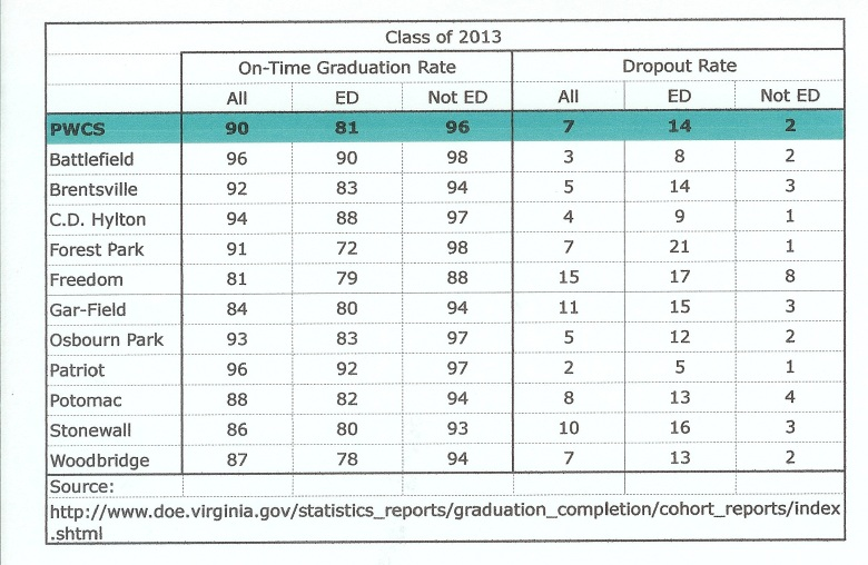 On time and dropout rates by School - 2013